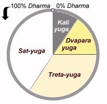 yugas (2)